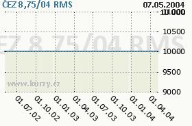 ČEZ 8,75/04, graf