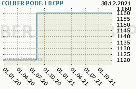 COLBER PODF. I, graf