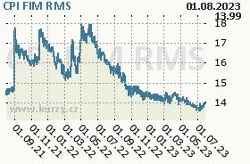 CPI FIM, graf