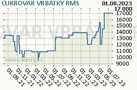 CUKROVAR VRBÁTKY, graf