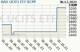 DAX UCITS ETF, graf