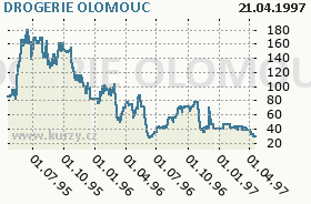 DROGERIE OLOMOUC, graf