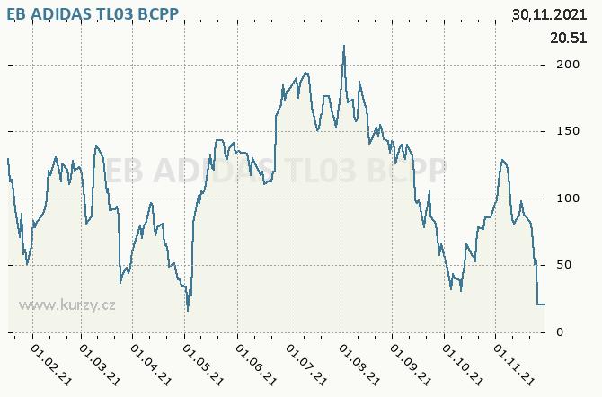 EB ADIDAS TL03 - Graf ceny akcie cz
