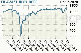 EB AVAST BC01, graf
