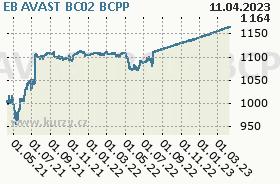 EB AVAST BC02, graf