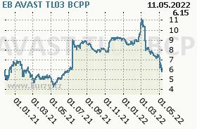 EB AVAST TL03, graf