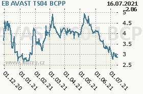 EB AVAST TS04, graf