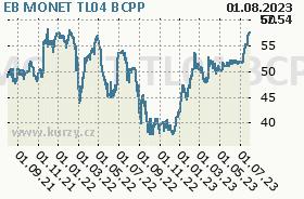 EB MONET TL04, graf