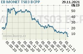 EB MONET TS03, graf