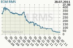 ECM, graf