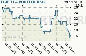 EGRETTA PORTFOL, graf