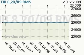 EIB 8,20/09, graf