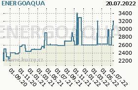 ENERGOAQUA, graf