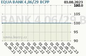 EQUA BANK 4,06/29, graf