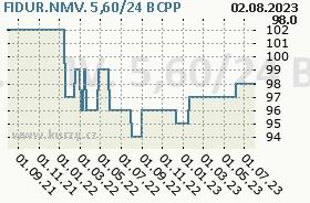 FIDUR.NMV. 5,60/24, graf
