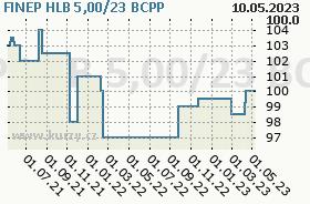 FINEP HLB 5,00/23, graf