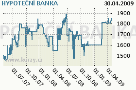 HYPOTEČNÍ BANKA, graf