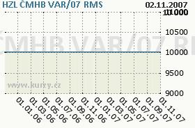 HZL ČMHB VAR/07, graf
