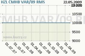 HZL ČMHB VAR/09, graf