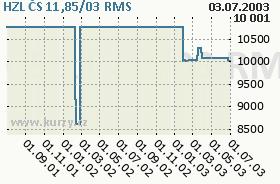 HZL ČS 11,85/03, graf
