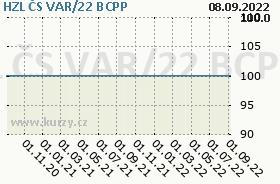 HZL ČS VAR/22, graf