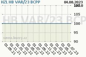 HZL HB VAR/23, graf