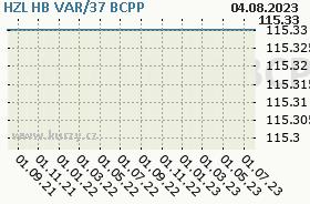 HZL HB VAR/37, graf