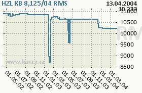 HZL KB 8,125/04, graf