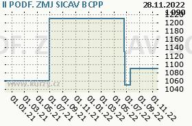 II PODF. ZMJ SICAV, graf