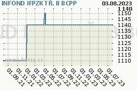 INFOND IFPZK TŘ. B, graf