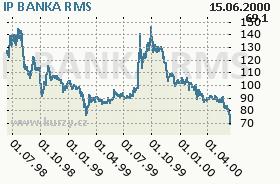 IP BANKA, graf