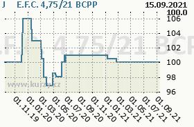 J&T E.F.C. 4,75/21, graf