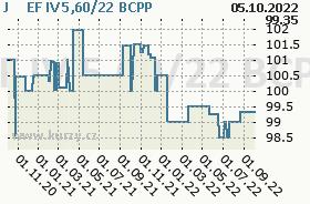 J&T EF IV 5,60/22, graf