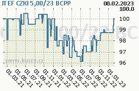 JTEF CZKI 5,00/23, graf