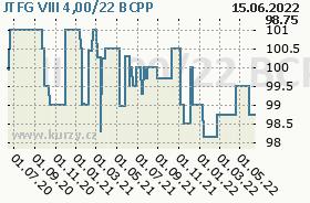 JTFG VIII 4,00/22, graf