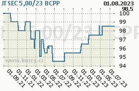 JTSEC 5,00/23, graf