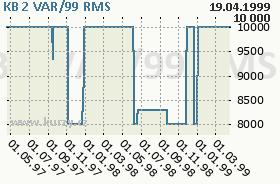 KB 2 VAR/99, graf
