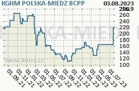 KGHM POLSKA-MIEDZ, graf