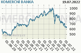 KOMERČNÍ BANKA, graf