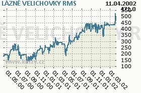 LÁZNĚ VELICHOVKY, graf
