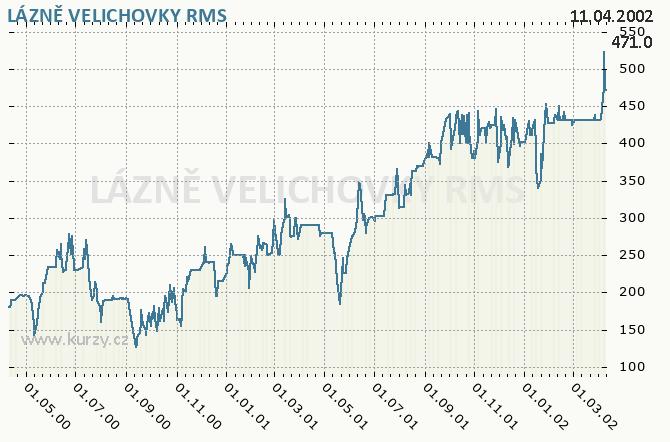 LÁZNĚ VELICHOVKY - Graf ceny akcie cz