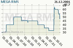 MEGA, graf