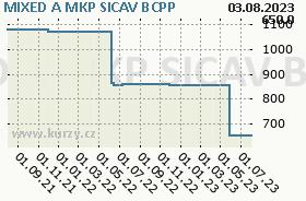 MIXED A MKP SICAV, graf