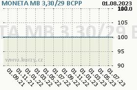 MONETA MB 3,30/29, graf