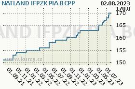 NATLAND IFPZK PIA, graf