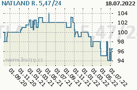 NATLAND R. 5,47/24, graf