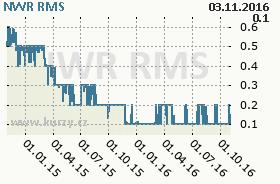 NWR, graf