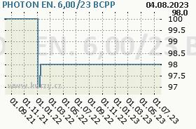 PHOTON EN. 6,00/23, graf