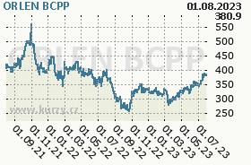 PKN Orlen, graf