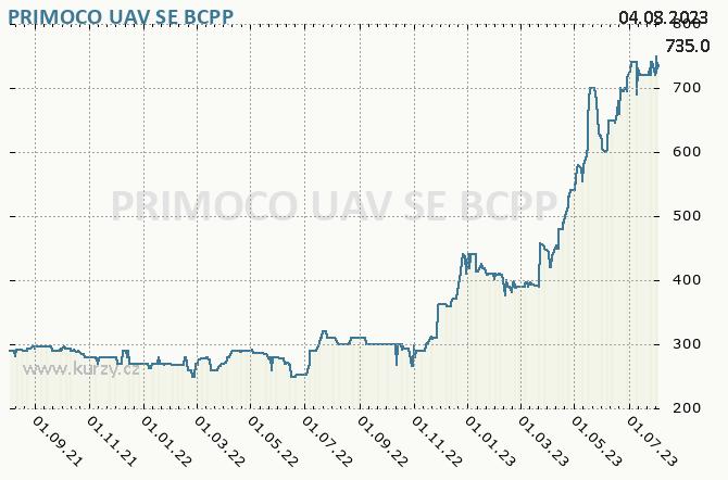 PRIMOCO UAV SE - Graf ceny akcie cz